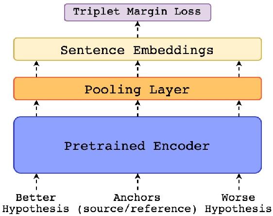 Figure 3 for COMET: A Neural Framework for MT Evaluation