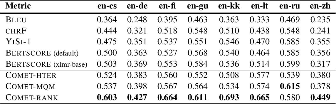 Figure 2 for COMET: A Neural Framework for MT Evaluation