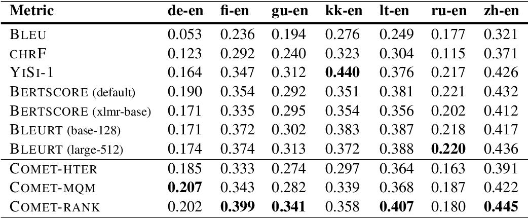 Figure 4 for COMET: A Neural Framework for MT Evaluation