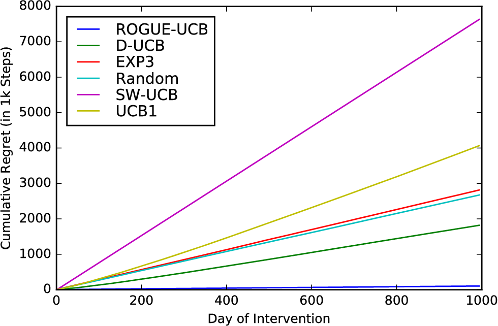 Figure 4 for Non-Stationary Bandits with Habituation and Recovery Dynamics