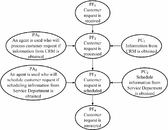 Figure 2. Conceptual Model with N&S Conditions after Identifying PA, PF and PC Elements