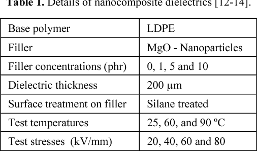 Polymer nanocomposites as insulation for hv dc cables table 1 greentooth Image collections