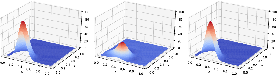 Figure 2 for The Sea Exploration Problem: Data-driven Orienteering on a Continuous Surface