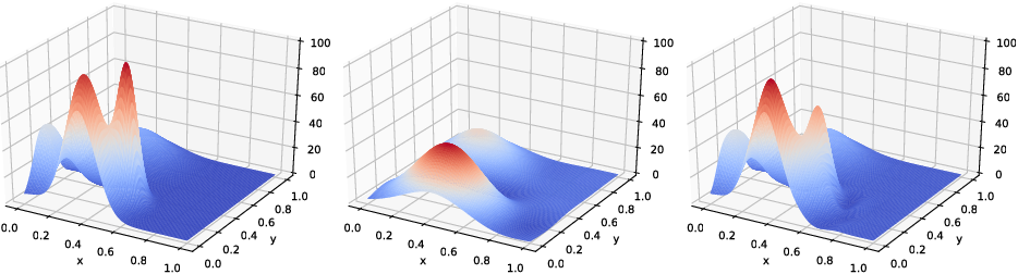 Figure 4 for The Sea Exploration Problem: Data-driven Orienteering on a Continuous Surface