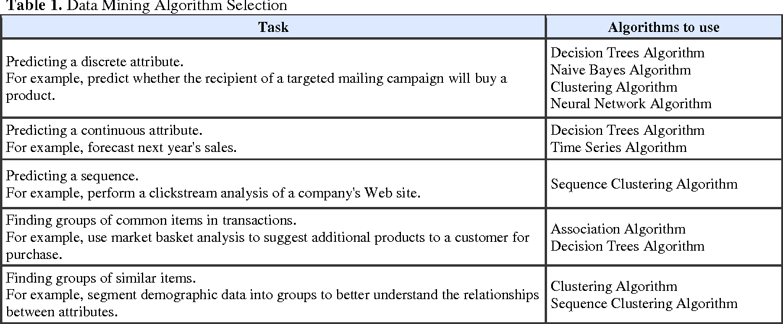 Table 1. Data Mining Algorithm Selection