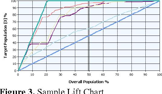 Figure 3. Sample Lift Chart