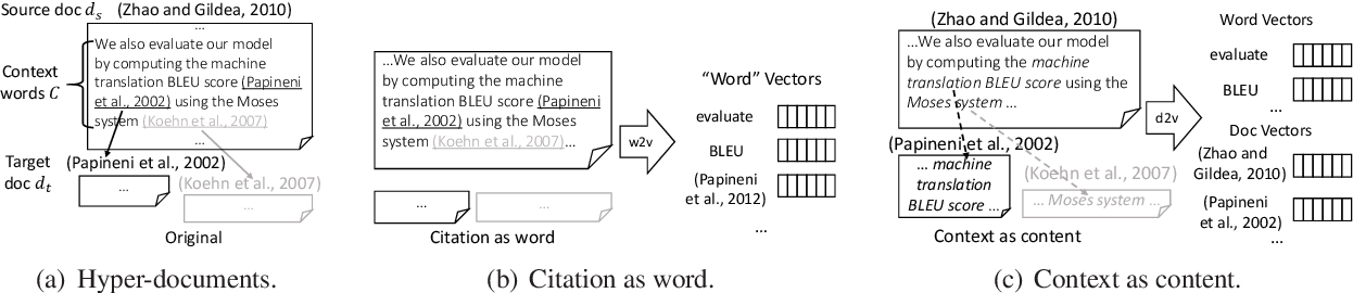 Figure 1 for hyperdoc2vec: Distributed Representations of Hypertext Documents