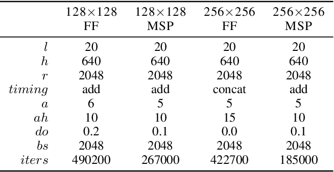 Figure 4 for Hierarchical Autoregressive Image Models with Auxiliary Decoders