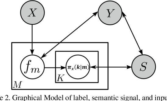 Figure 3 for Generalized Zero-Shot Recognition based on Visually Semantic Embedding