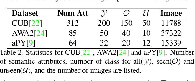 Figure 4 for Generalized Zero-Shot Recognition based on Visually Semantic Embedding