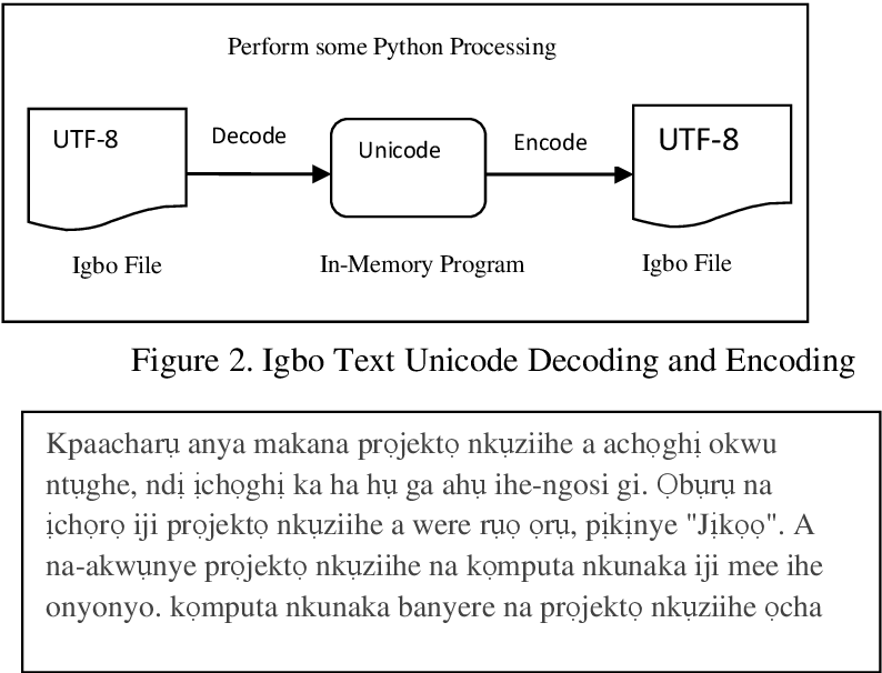 Figure 2 for An Improved Classification Model for Igbo Text Using N-Gram And K-Nearest Neighbour Approaches