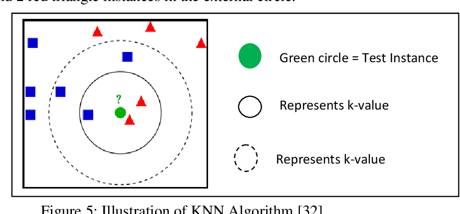 Figure 3 for An Improved Classification Model for Igbo Text Using N-Gram And K-Nearest Neighbour Approaches