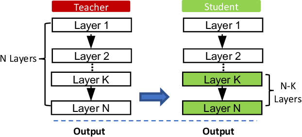 Figure 1 for Privacy Analysis of Deep Learning in the Wild: Membership Inference Attacks against Transfer Learning