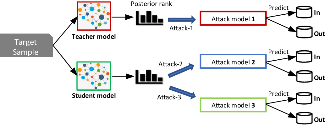 Figure 3 for Privacy Analysis of Deep Learning in the Wild: Membership Inference Attacks against Transfer Learning