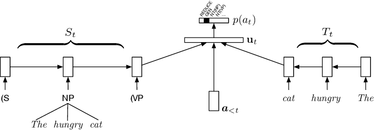 Figure 1 for What Do Recurrent Neural Network Grammars Learn About Syntax?