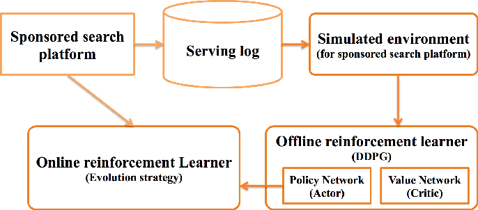 Figure 1 for Optimizing Sponsored Search Ranking Strategy by Deep Reinforcement Learning