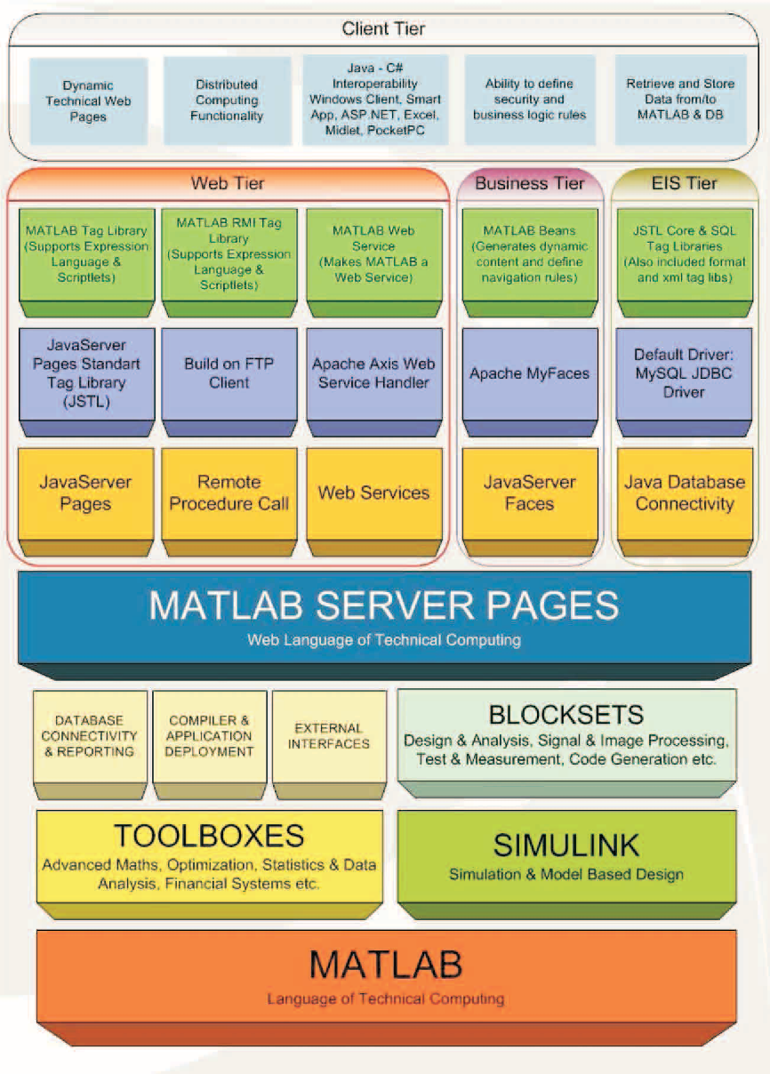 PDF] A power quality monitoring system based on MATLAB server pages