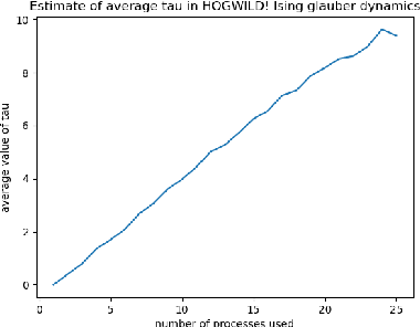Figure 2 for HOGWILD!-Gibbs can be PanAccurate