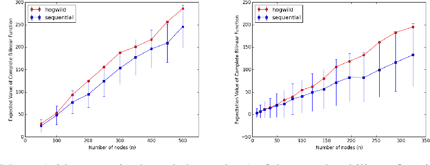 Figure 3 for HOGWILD!-Gibbs can be PanAccurate