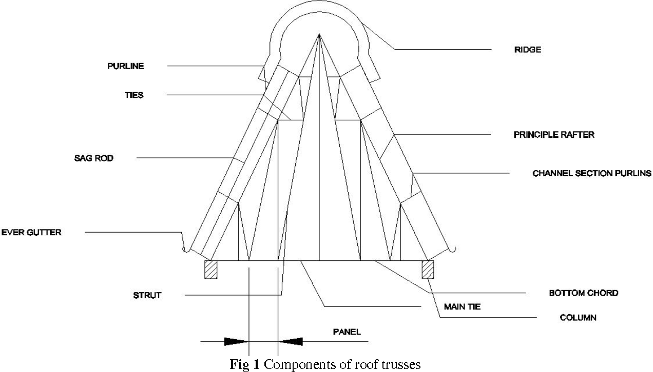Figure 1 from DESIGN AND ECONOMICAL OF ROOF TRUSSES & PURLINS