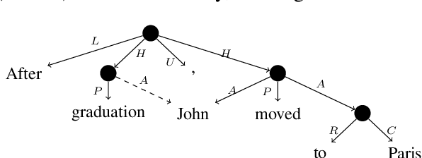 Figure 1 for Content Differences in Syntactic and Semantic Representations