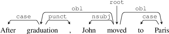 Figure 3 for Content Differences in Syntactic and Semantic Representations