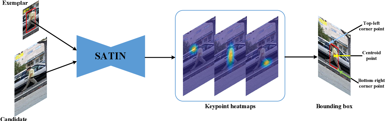 Figure 1 for Siamese Attentional Keypoint Network for High Performance Visual Tracking