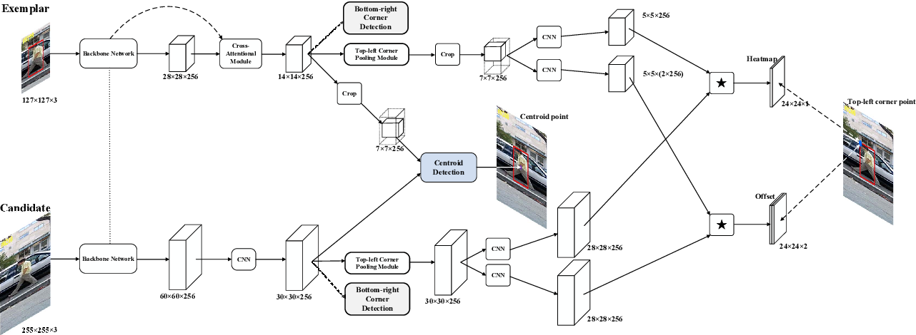 Figure 3 for Siamese Attentional Keypoint Network for High Performance Visual Tracking