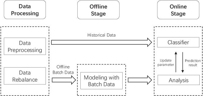 Online MEM Based Binary Classification Algorithm for China