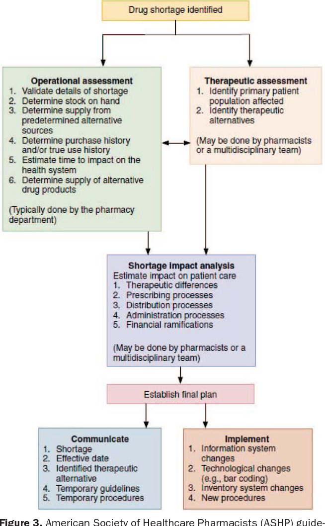 Figure 3 from Shortage of perioperative drugs: implications