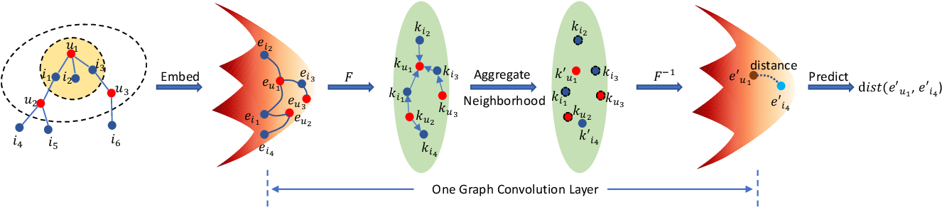 Figure 1 for Fully Hyperbolic Graph Convolution Network for Recommendation