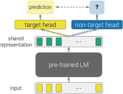 Figure 1 for What's in your Head? Emergent Behaviour in Multi-Task Transformer Models