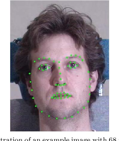 Figure 1 for Facial Feature Point Detection: A Comprehensive Survey