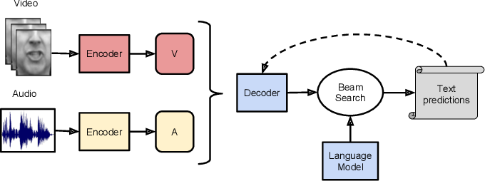 Figure 1 for Deep Audio-Visual Speech Recognition
