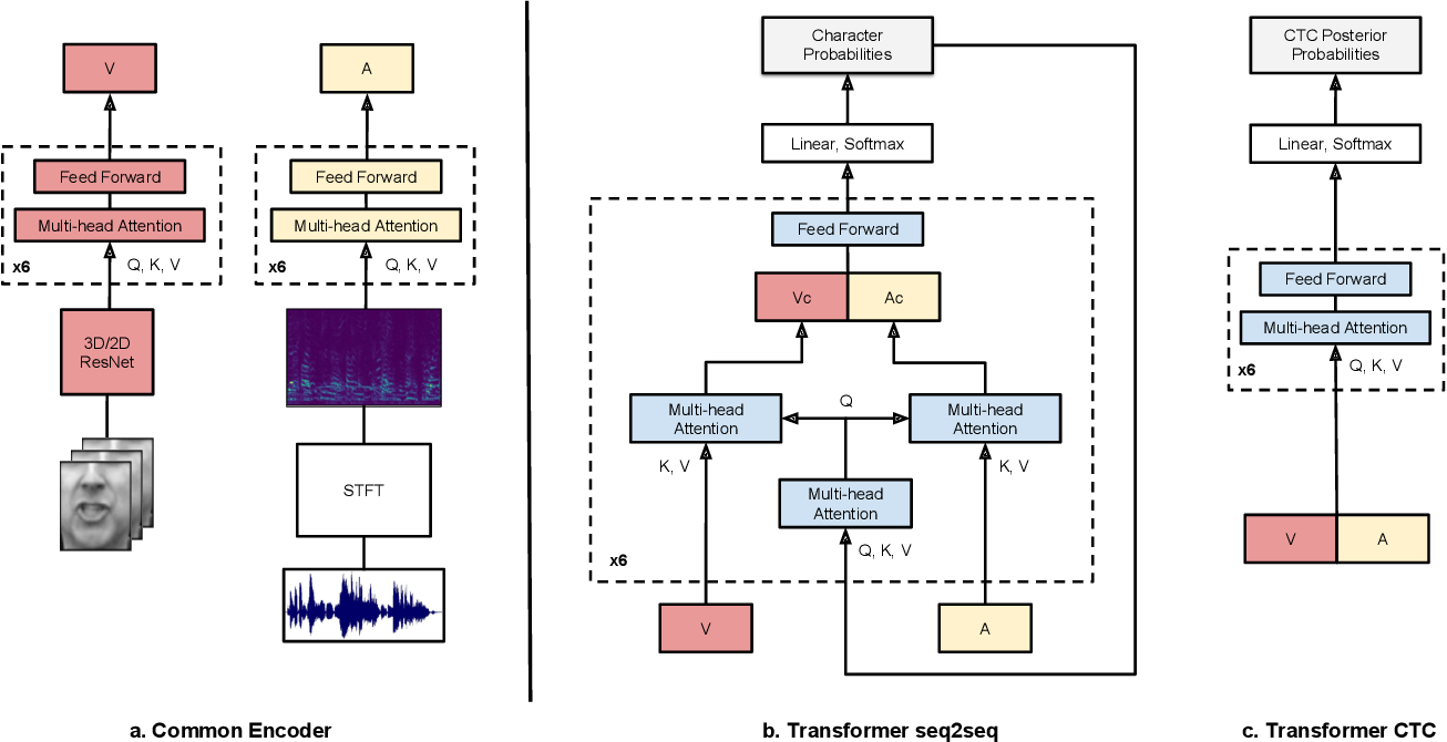 Figure 3 for Deep Audio-Visual Speech Recognition