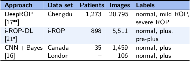 Figure 4 for Artificial Intelligence for Pediatric Ophthalmology
