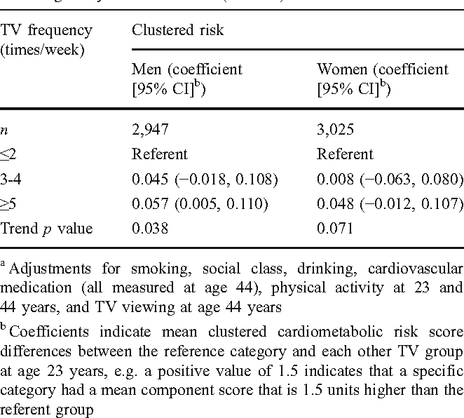 Early adulthood television viewing and cardiometabolic risk