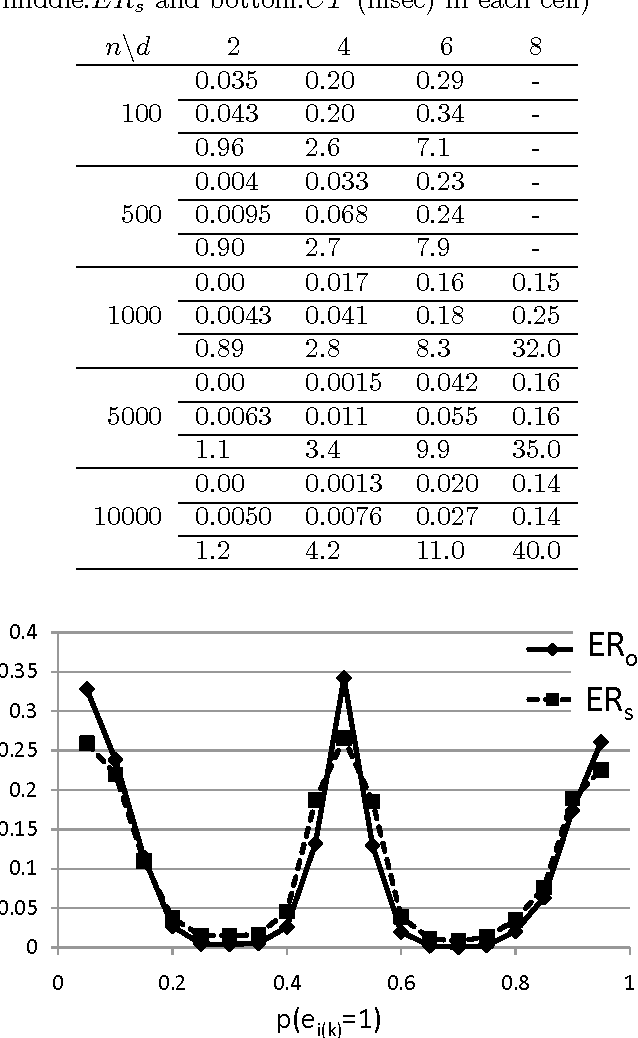 Figure 2 for Discovering causal structures in binary exclusive-or skew acyclic models
