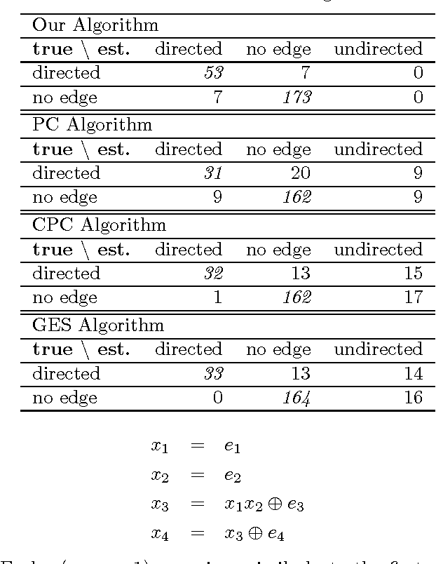 Figure 3 for Discovering causal structures in binary exclusive-or skew acyclic models