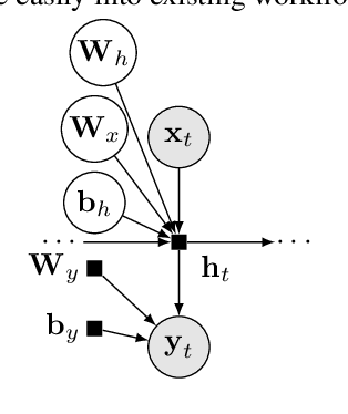 Figure 1 for Bayesian Layers: A Module for Neural Network Uncertainty