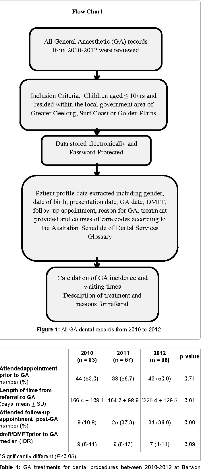 Figure 1: All GA dental records from 2010 to 2012.