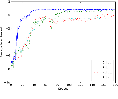 Figure 4 for Cascaded LSTMs based Deep Reinforcement Learning for Goal-driven Dialogue