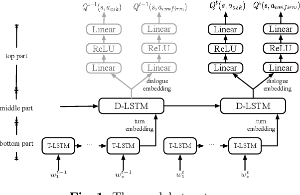 Figure 1 for Cascaded LSTMs based Deep Reinforcement Learning for Goal-driven Dialogue