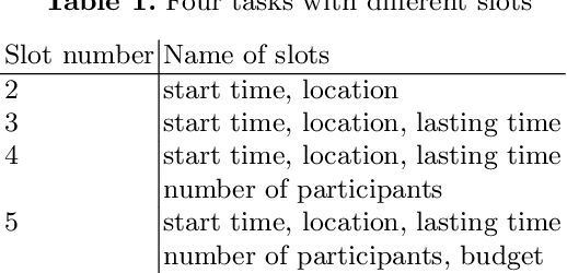 Figure 2 for Cascaded LSTMs based Deep Reinforcement Learning for Goal-driven Dialogue