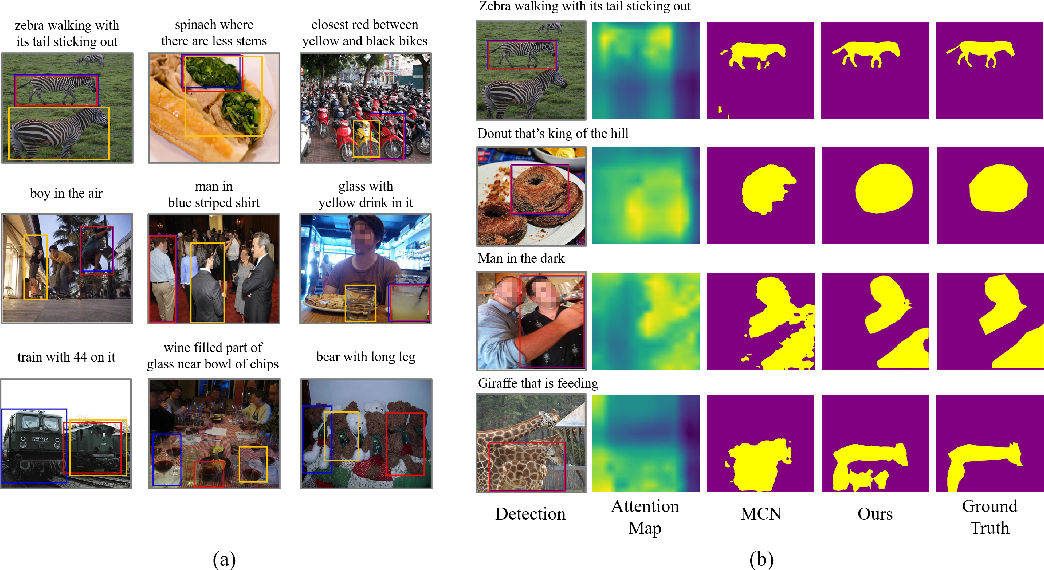 Figure 4 for Referring Transformer: A One-step Approach to Multi-task Visual Grounding