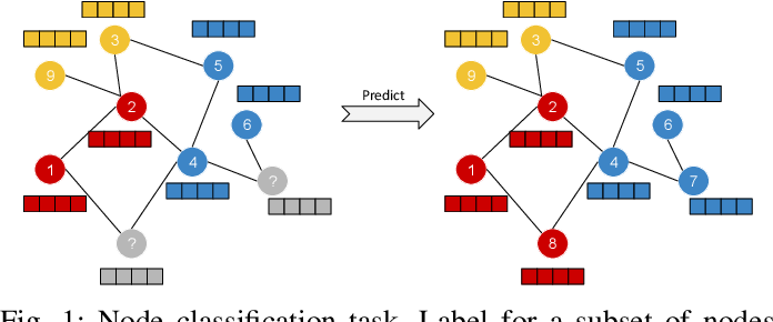 Figure 1 for RA-GCN: Graph Convolutional Network for Disease Prediction Problems with Imbalanced Data