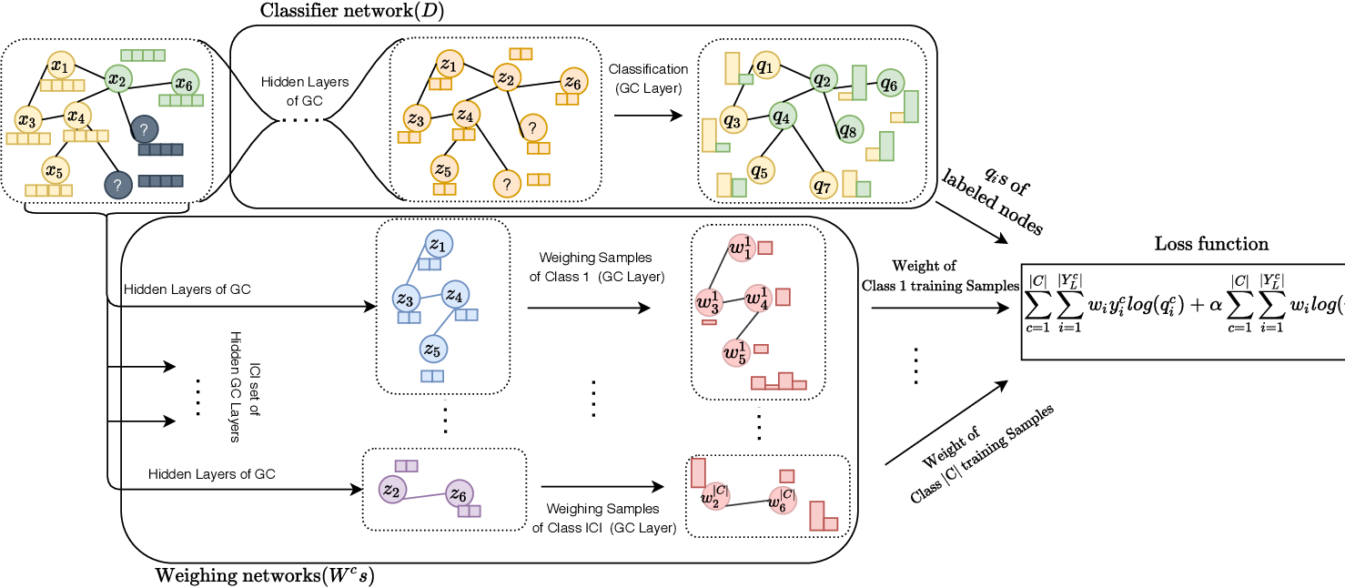 Figure 3 for RA-GCN: Graph Convolutional Network for Disease Prediction Problems with Imbalanced Data