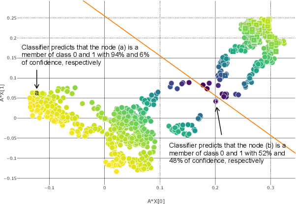 Figure 4 for RA-GCN: Graph Convolutional Network for Disease Prediction Problems with Imbalanced Data