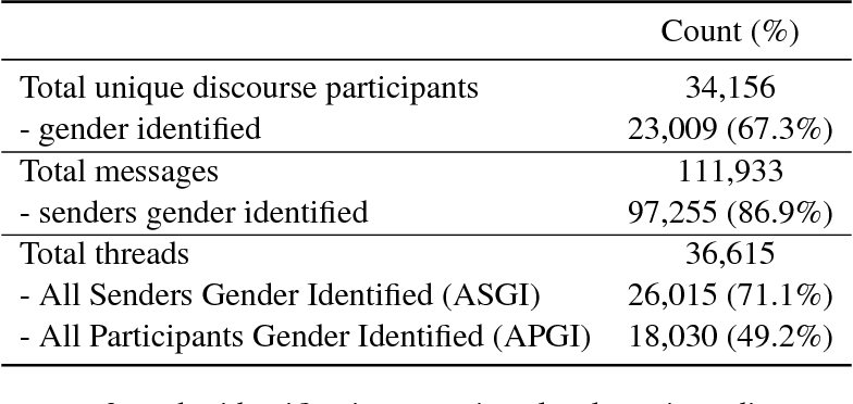 Figure 2 for Dialog Structure Through the Lens of Gender, Gender Environment, and Power