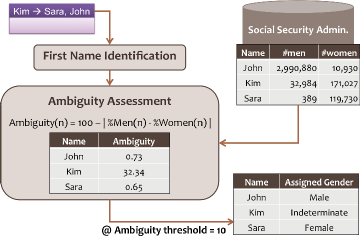 Figure 1 for Dialog Structure Through the Lens of Gender, Gender Environment, and Power
